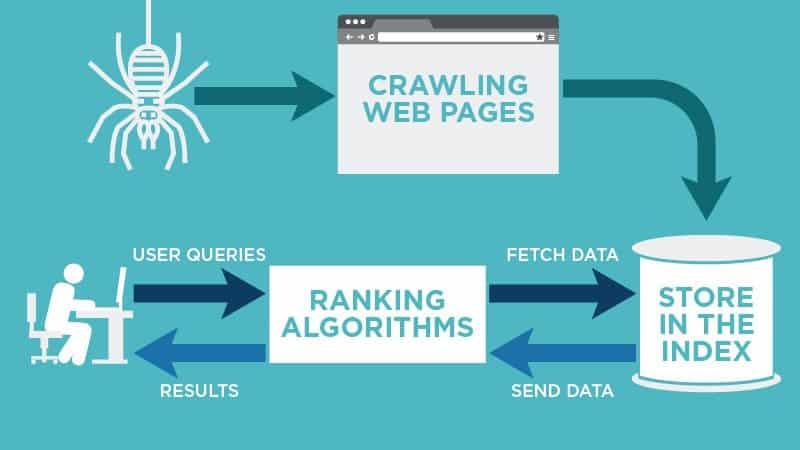 What is a SEO slug Google Indexing process