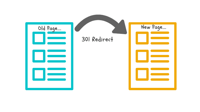 What is an SEO slug and 301 redirects