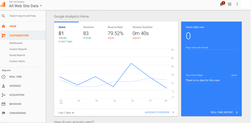 How does readability affect SEO Google Analytics