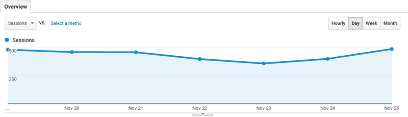 Google analytics for wordpress seo